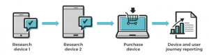 diagram showing cross-device journey of individual user is tracked