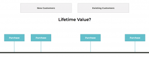 diagram showing the lifetime value of affiliate customers